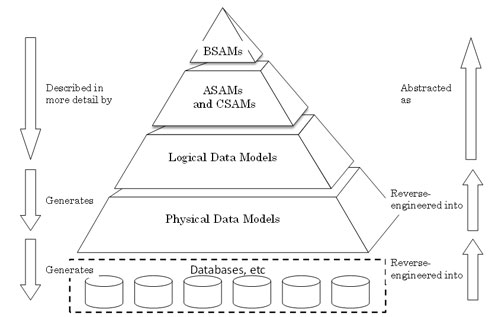 Key Features Needed in a Data Modeling Tool | TDAN.com