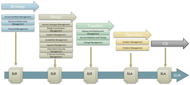 Service Level Requirements Slr As The Origin Of The Sla Content