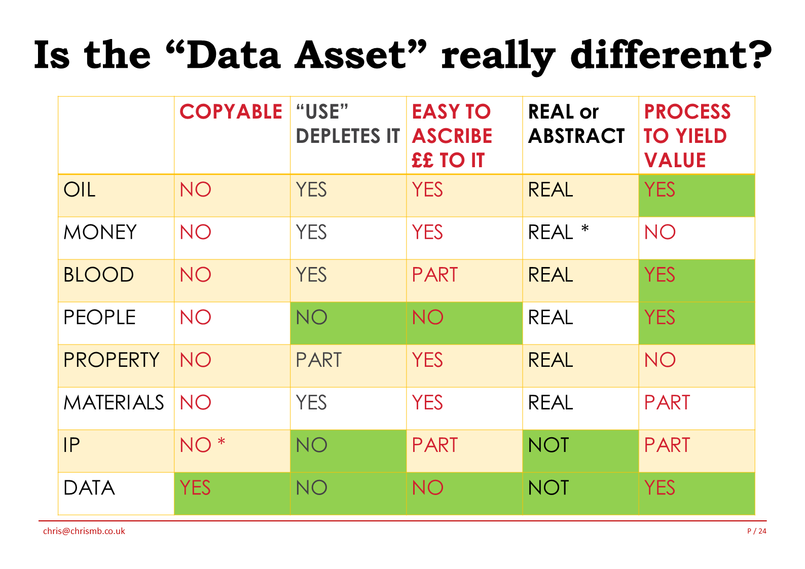 Data Asset Different 2