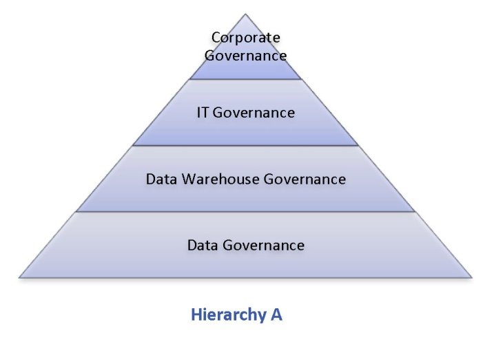 bad corporate governance essay Corporate governance is the relationship between the shareholders, directors, and management of a company, as defined by the corporate character, bylaws, formal policies and rule laws 4 / 992 corporate governance.
