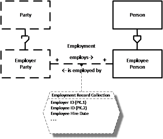 Figure 3: Employment Data