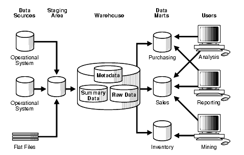 "Figure 1.2, Source: Stanford. 2003. ""Data Warehousing Concepts"" https://web.stanford.edu/dept/itss/docs/oracle/10g/server.101/b10736/concept.htm#i1006297 (accessed 5/26/2016)"