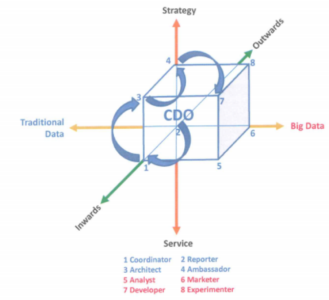 Source: A Cubic Framework for the Chief Data Officer: Succeeding in a World of Big Data
