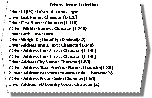 Figure 1. Drivers Record Collection