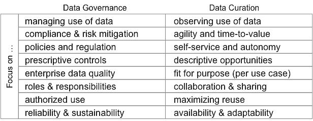 risk data governance