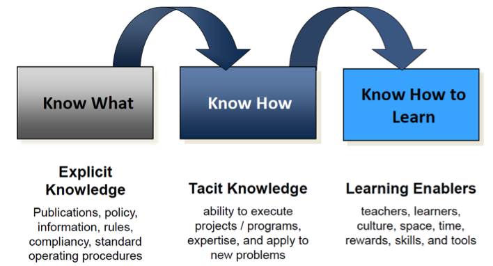 Framework For Managing Knowledge Content And Documents Tdan
