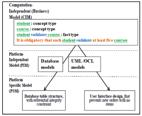 Figure 5. SBVR to executable models proces