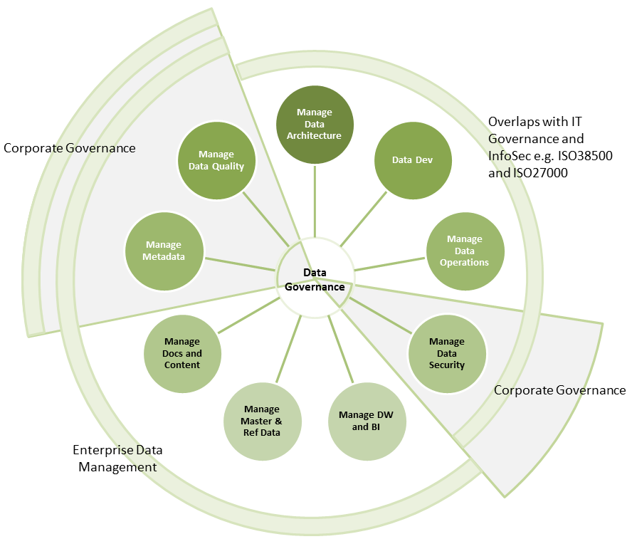 Figure 3: A data governance framework with corporate governance perspectives expressed on the periphery.