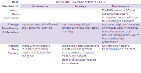Table 1: A mapping of the benefits of data governance alignment with corporate governance pillars 1 to 3.