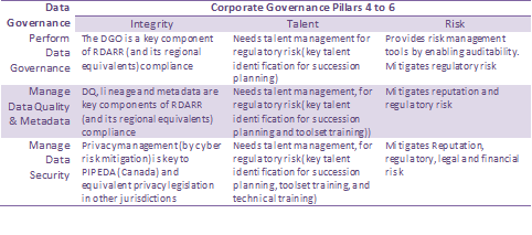Table 2: A mapping of the benefits of data governance alignment with corporate governance pillars 4 to 6.