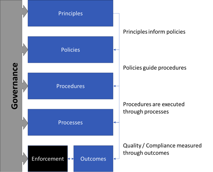"Figure 1. The ""Hierarchy of Governance"""