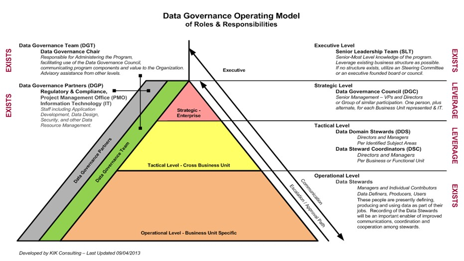 Complete set of data governance roles responsibilities - Role of office manager in an organization ...