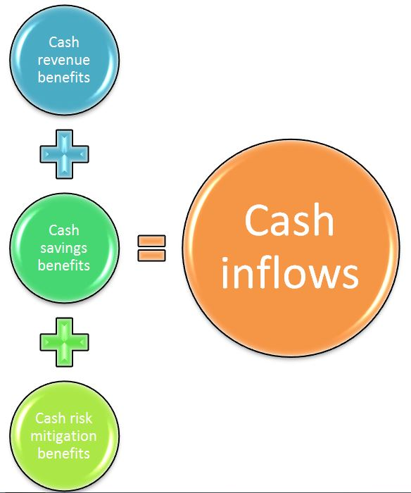 Figure 1: The three buckets of inflow benefits.