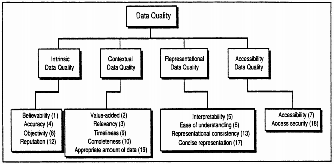 Figure 2: Dimensions of Data Quality (Wang and Strong 1996).