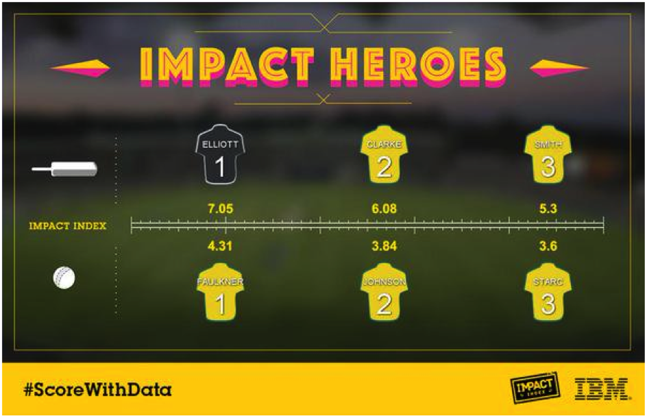 ScoreWithData showing the top impact players during CWC-2015 final. Image: https://twitter.com/scorewithdata