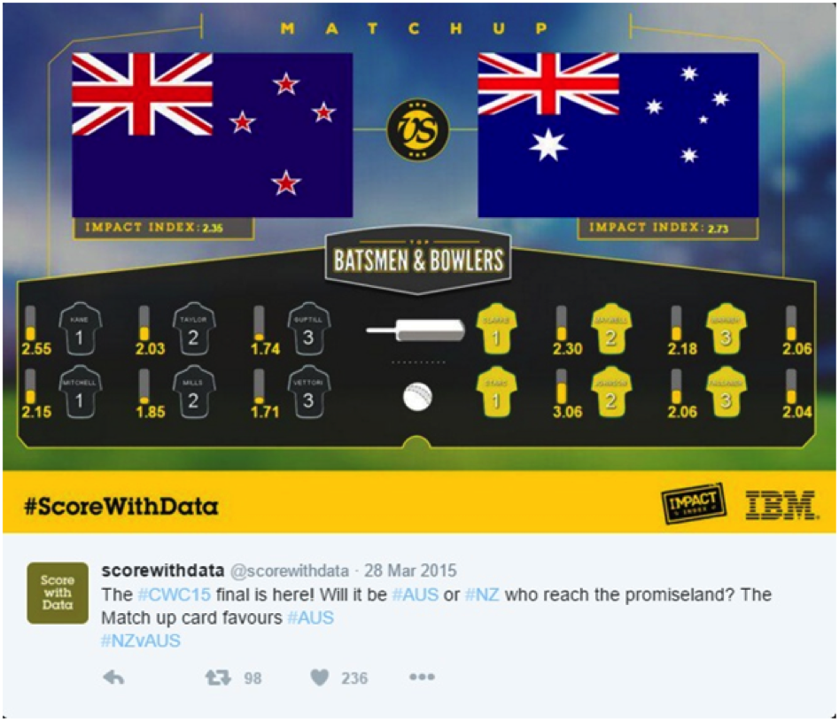 This is the estimation using ScoreWithData before the 2015 World Cup Final between New Zealand and Australia. Image: http://shortyawards.com/8th/scorewithdata-2