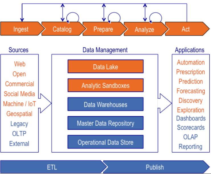 Figure 2: Modern Analytics Architecture