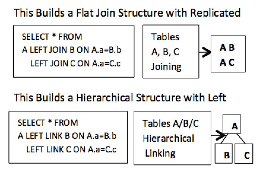 Figure 2. New hierarchical processing support