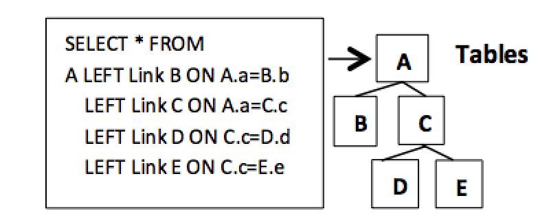 Figure 3.1. Hierarchical data model and structure