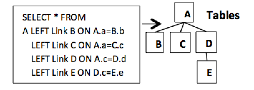 Figure 3.2. Hierarchical data structure 2