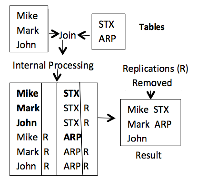 Figure 5. Removing data replications