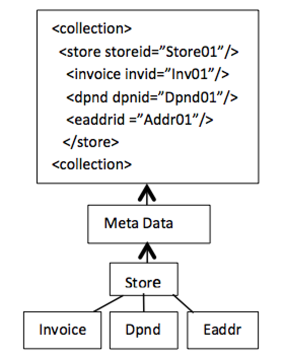 Figure 7. Dynamic structure-aware uses