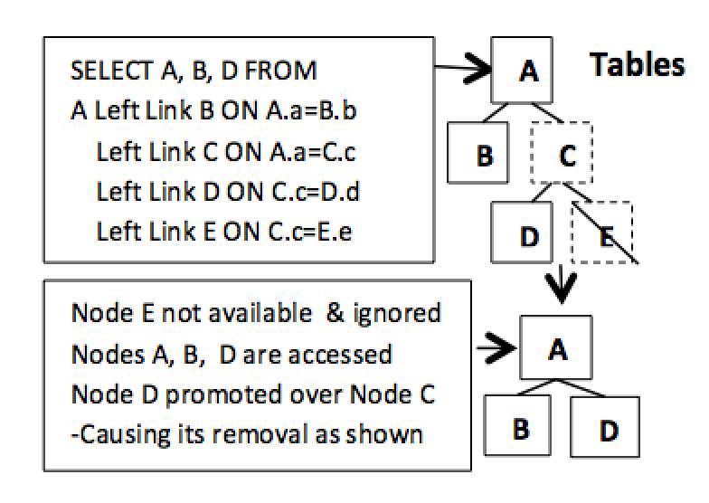 Figure 8. Node promotion