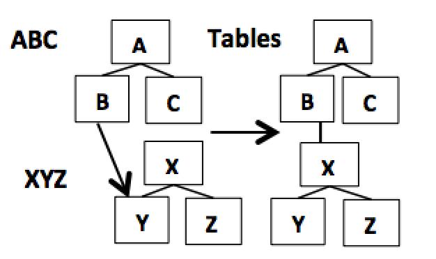 Figure 9. Supporting mashups