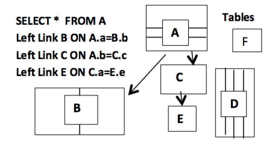 Figure 12. What the new Left Link can do