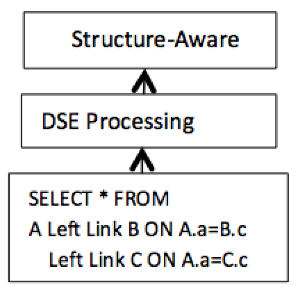 Figure 6. Structure-aware processing