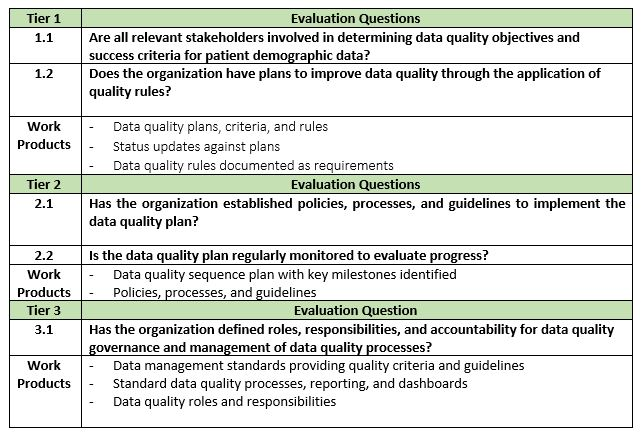 Improving Patient Data Quality, Part 2: What is Evaluated in