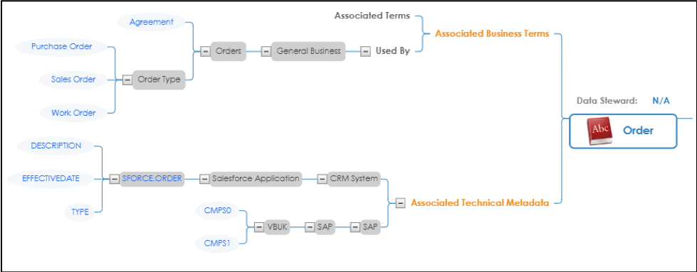 Text Box: Figure 4 - Data Catalog Example - Business Term traceable to multiple tables.